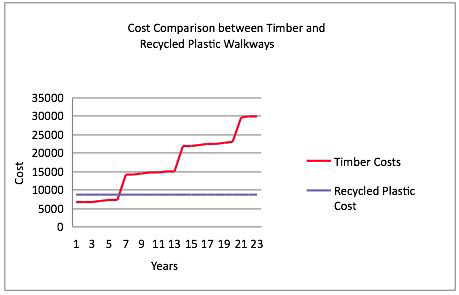 Recycled Plastic vs Wood WRAP cost comparison study graph